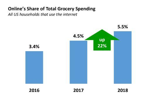 Grocers in 'Strong Position' to Meet Rising Ecommerce Demands: Report