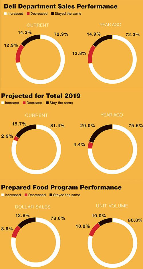 2019 Retail Deli Review: When It Comes to Grocery Sales, Deli Continues to Deliver