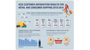 Wal-Mart, Walgreens top their channels for customer satisfaction